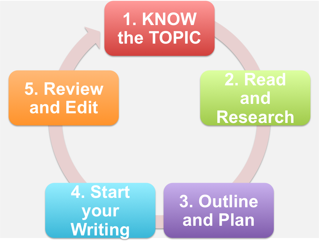 Academic writing academic research writing library guides at the academic writing process ccuart Images