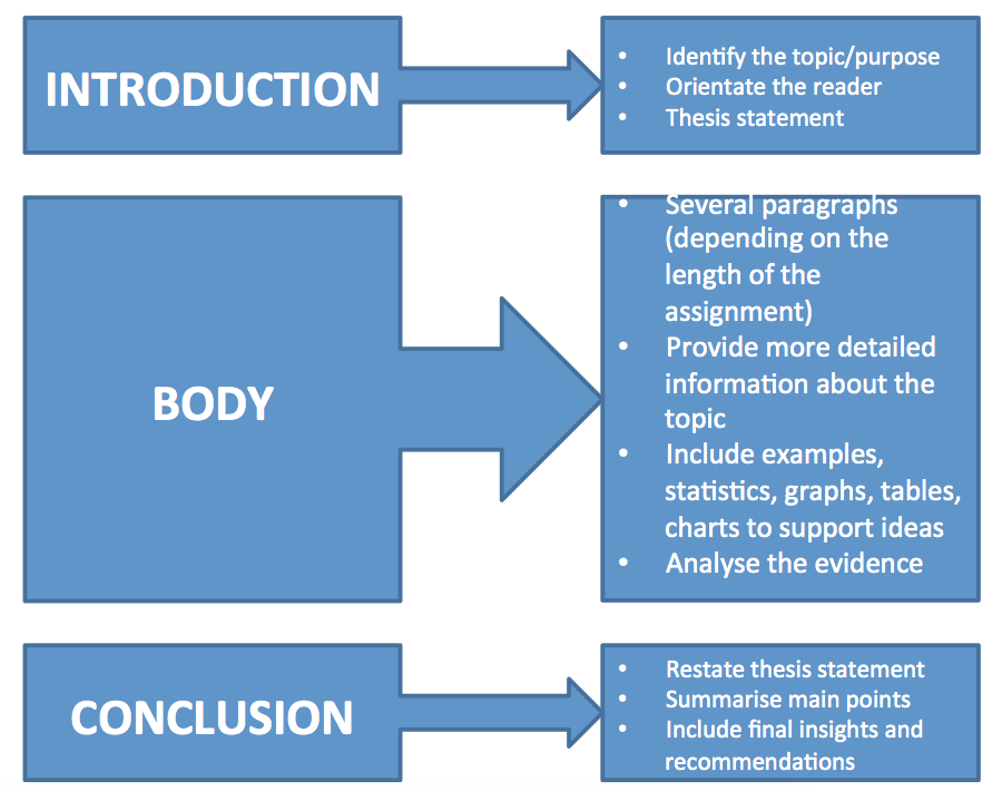 Essay introduction structure