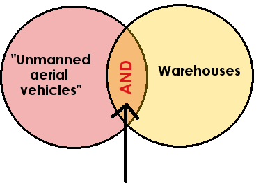 A boolean search on using drones in warehouses in ABI/Inform
