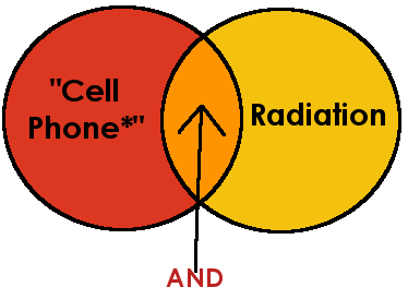 Boolean search diagram for cell phones and radiation