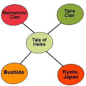Mind map for Tale of the Heiki