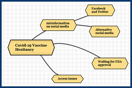 A mindmap of Covid-19 vaccine hesitancy made with Mindomo