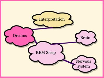 A mindmap of dream interpretation made with Draw.io