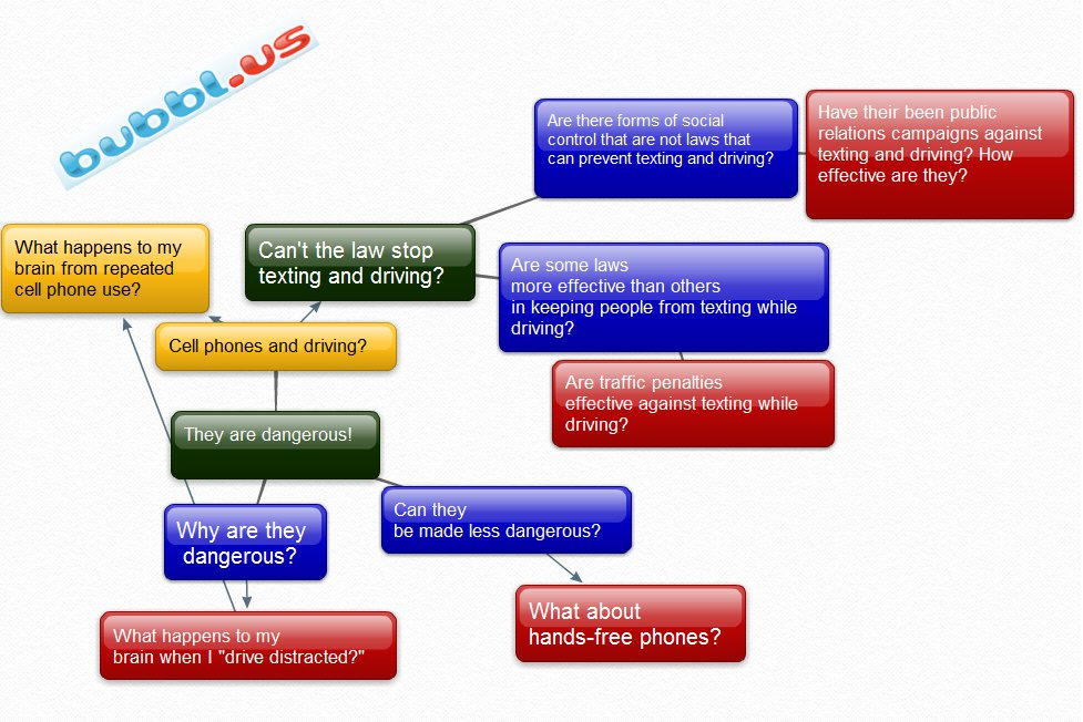 A mindmap made with bubbl.us