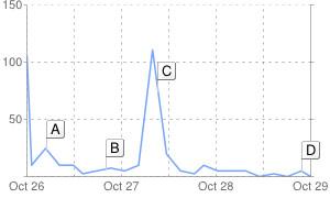 A Google News coverage graph