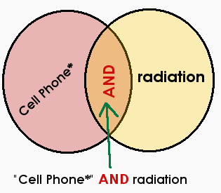 A search statements for cell phone* AND radiation in a Proquest science database