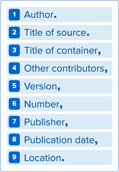 MLA core elements: 1. Author. 2. Title of source. 3. Title of container. 4. Other contributors, 5. Version, 6. Number, 7. Publisher, 8. Publication date, 9. Location.