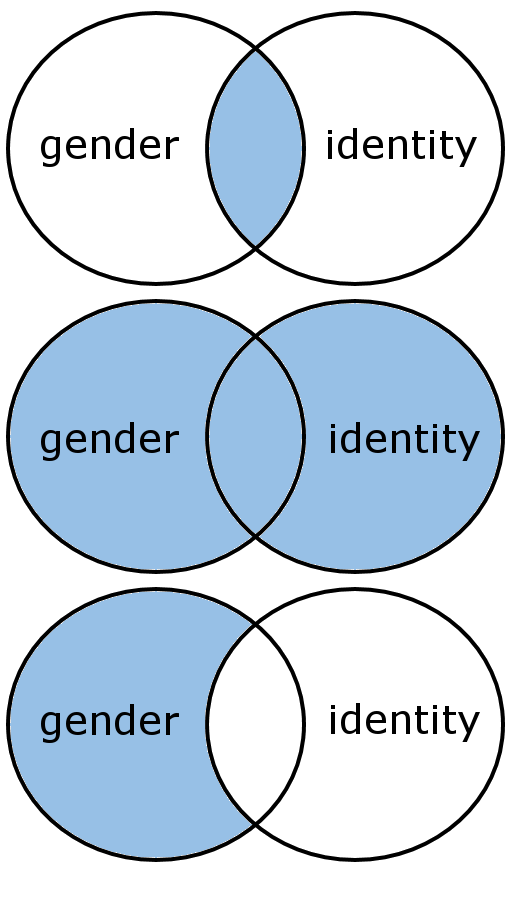 venn diagram illustration of boolean operators