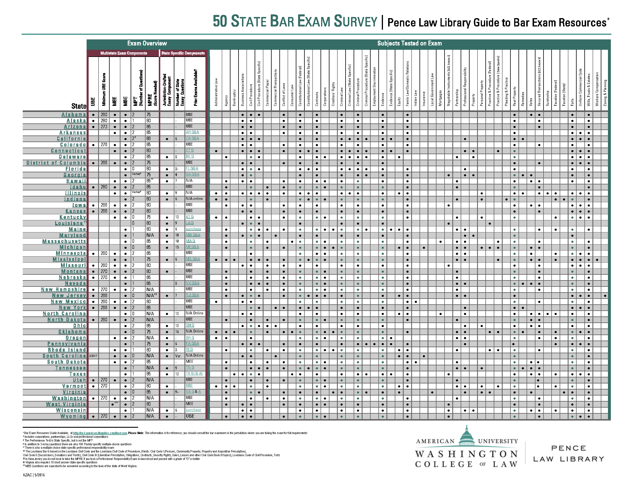 July 2017 Bar Exam Results Release Dates by State