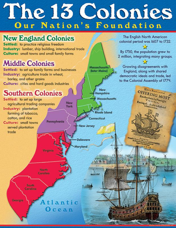 Home - America and the Thirteen Colonies - Concordia Liry at ...  Colonies New England Middle And Southern Map on