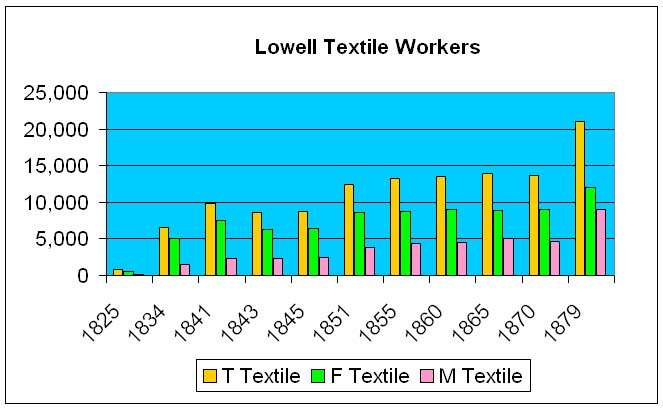 female workers of lowell