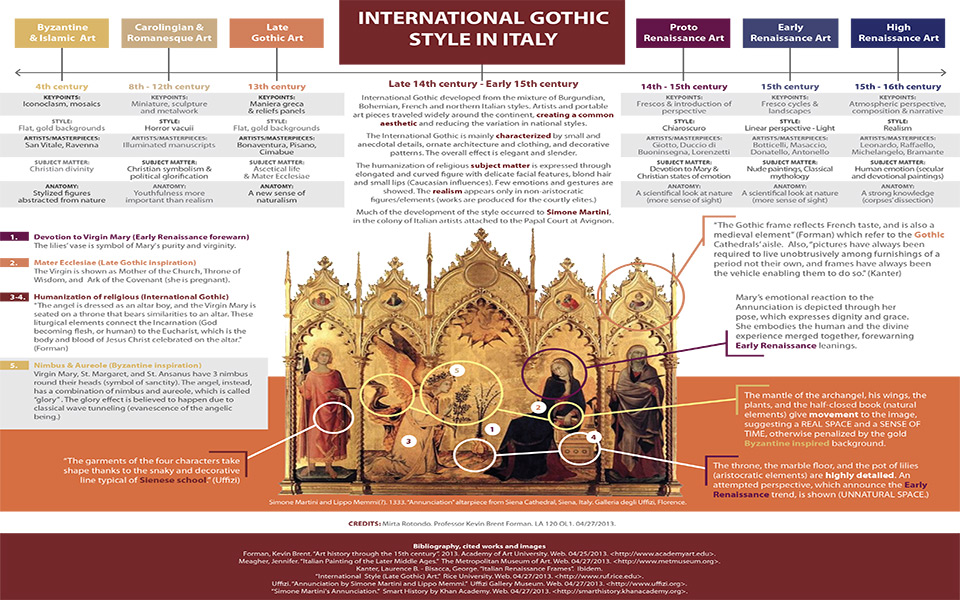 Gothic style chart