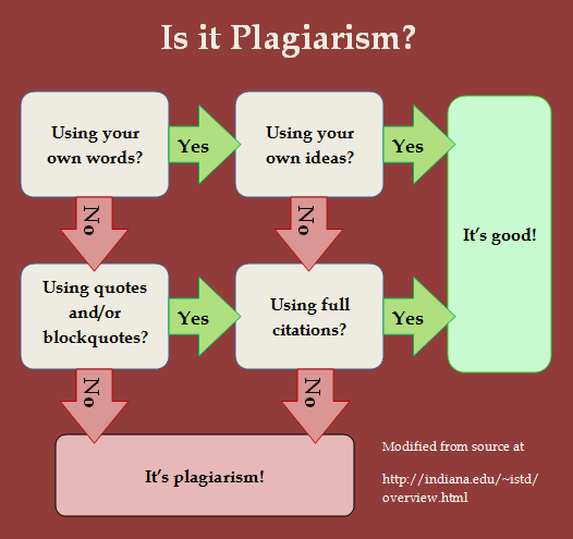 plagiarism - information literacy 101 - the basics of using the salmon library