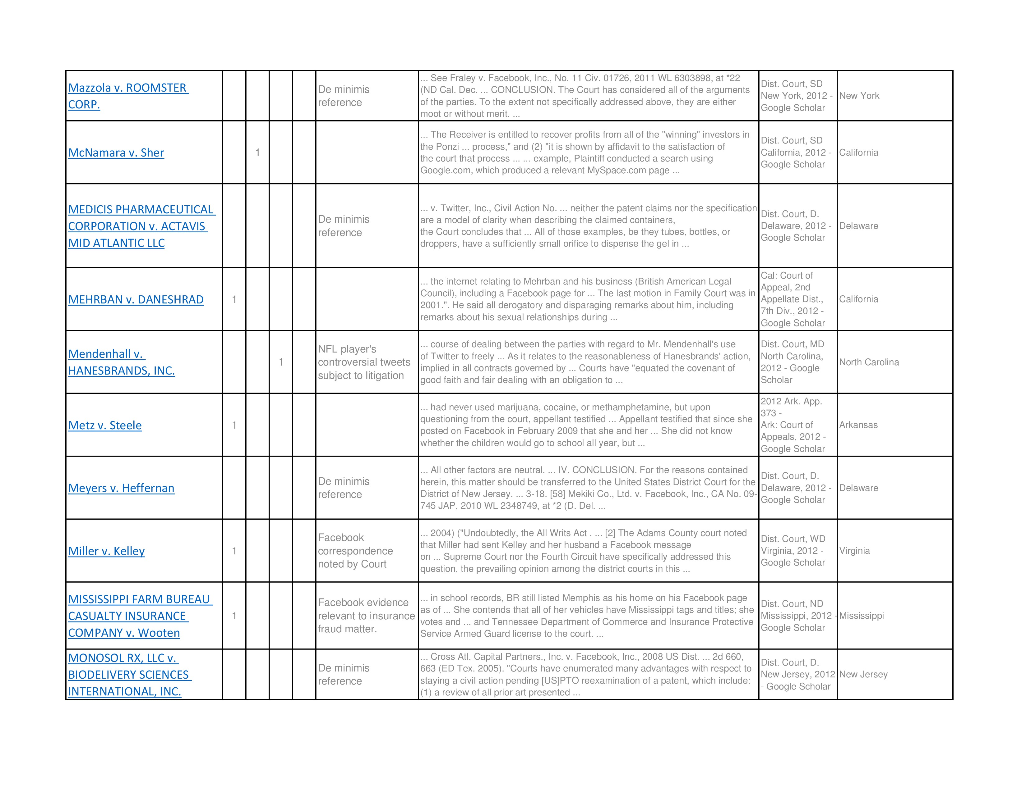fc66caf82f Social Media Cases Chart - Bermudez