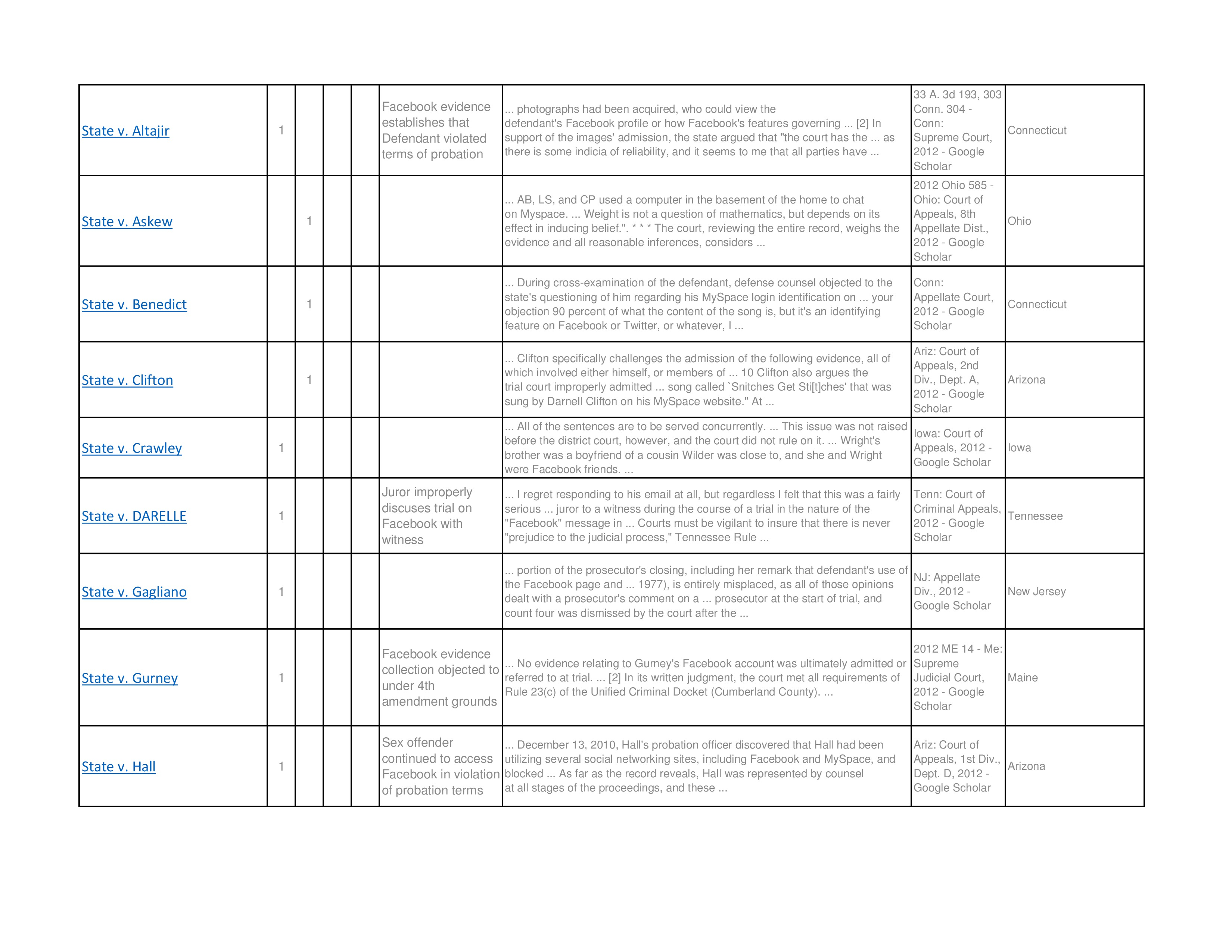 Social Media Cases Chart Bermudez Victor E Discovery Of Social