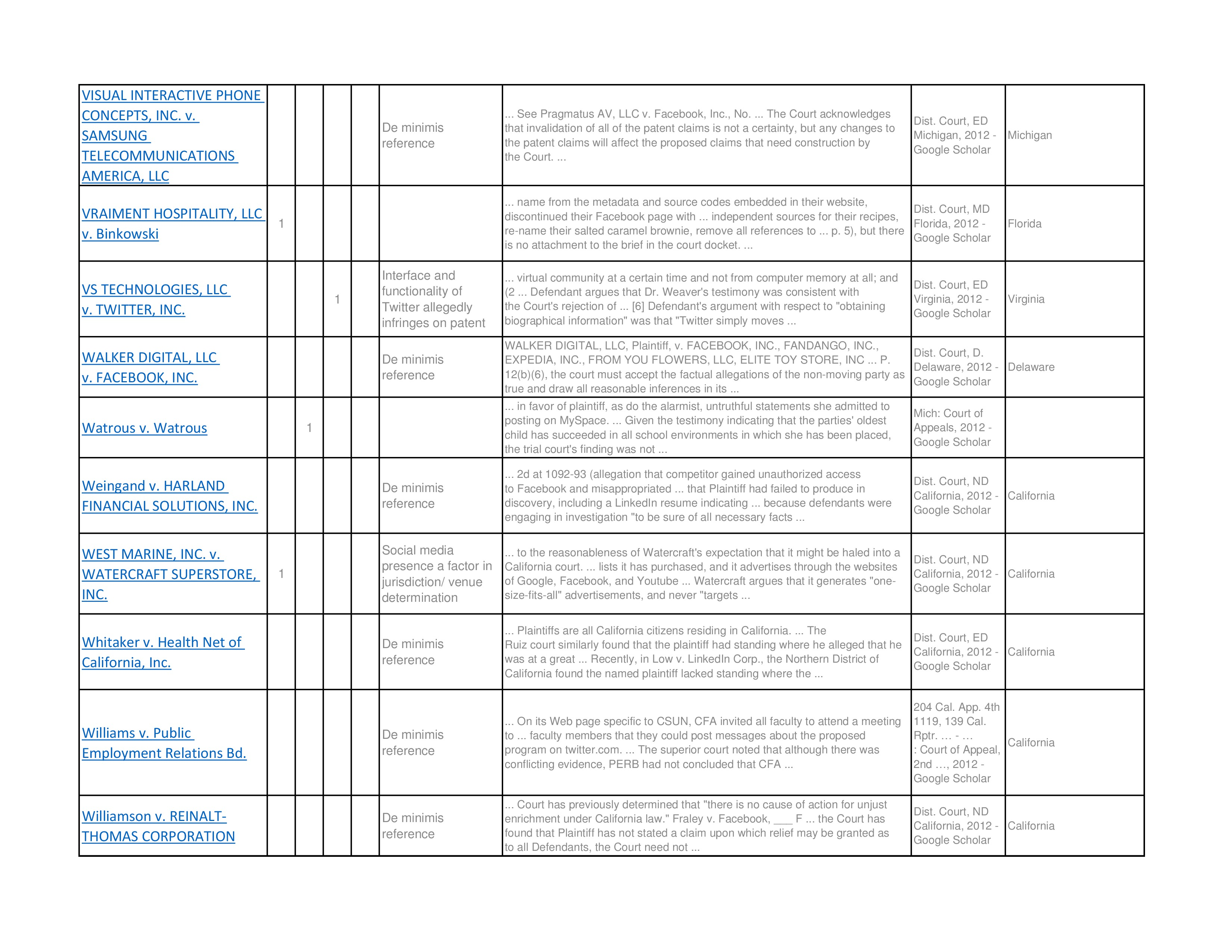 Social Media Cases Chart - Bermudez, Victor - E-Discovery of
