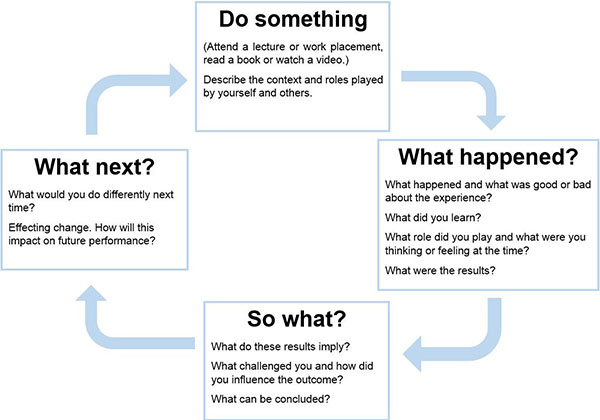 A learning cycle showing the following stages Do something, What happened?, So what?, What next?.