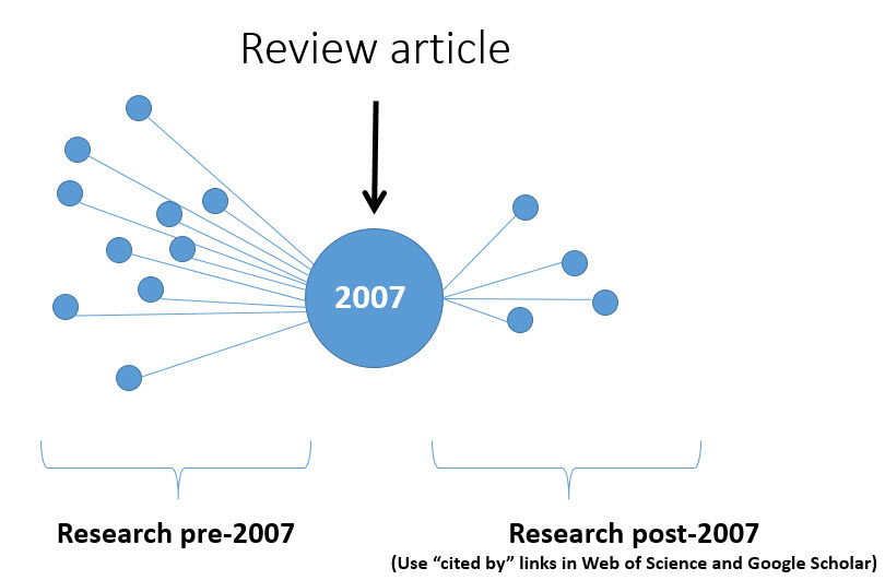 Review article analysis