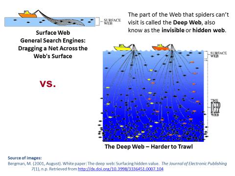 Visualizing the Deep Web - Deep Web - LibGuides at St  Louis