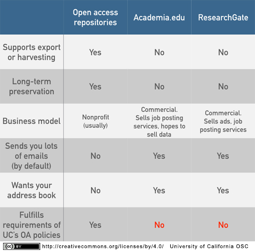 Repositories vs Academia.edu vs ResearchGate