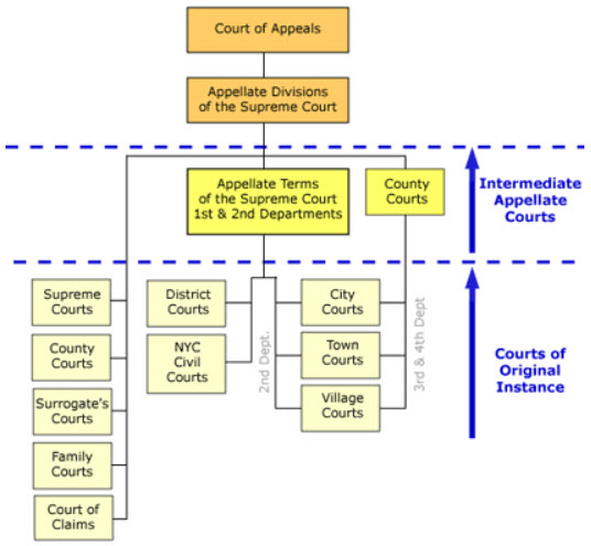 structure of the courts