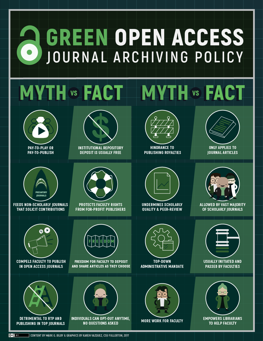 Green Open Access Journal Archiving Policy infographic