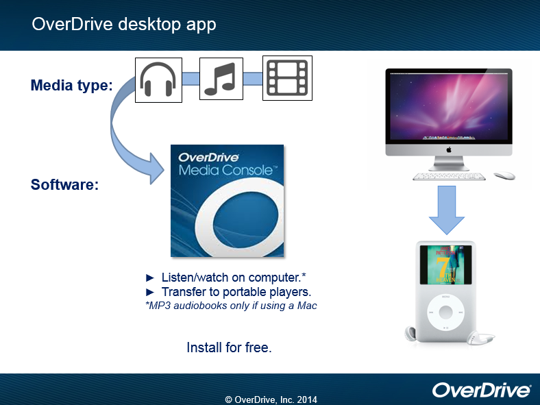 OverDrive desktop app. For audiobook, music, and film media use the OverDrive Media Console software.  Can transfer from the desktop to portable players.  Can listen or watch on the computer but MP3 audiobooks only if using a Mac.  (OverDrive, Inc. 2014)