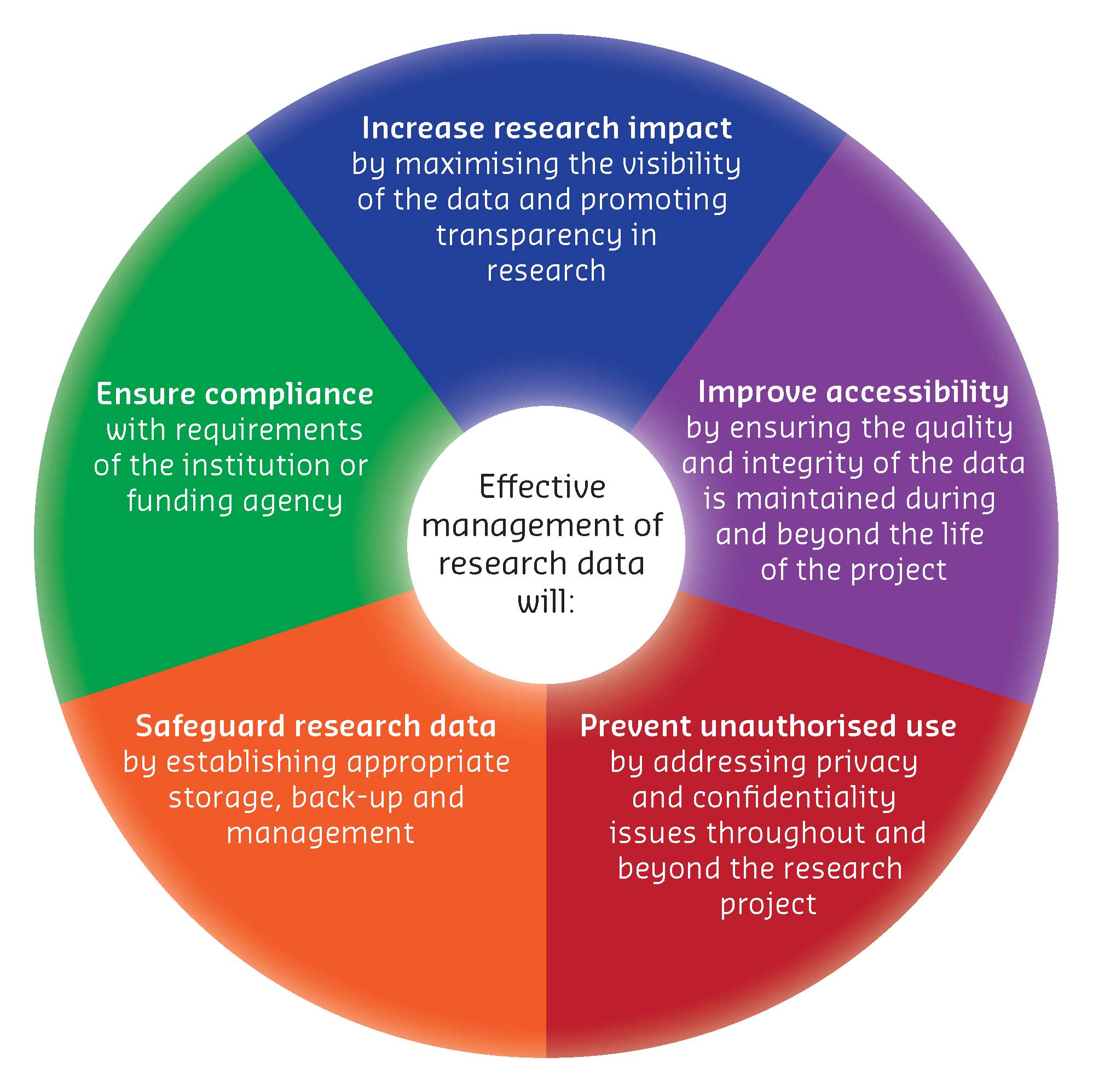 Developing Why Manage Research Data Research Data Management