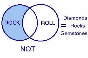 Relative compliment venn diagram of rock and roll music