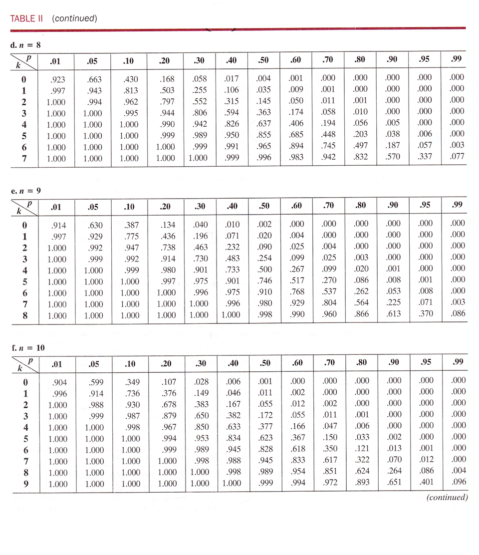 Cumulative Binomial Table How To Use