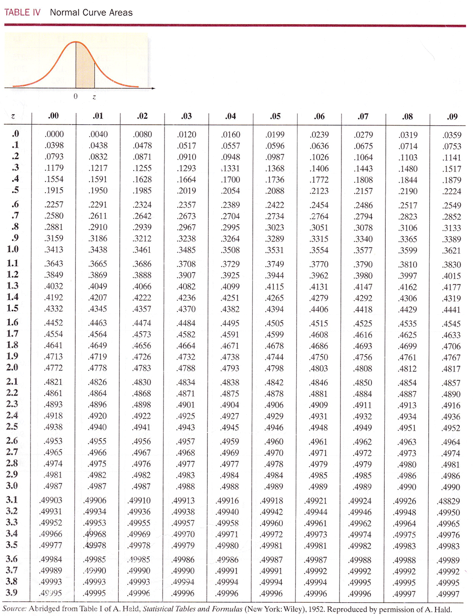 relationship between confidence intervals and values table business