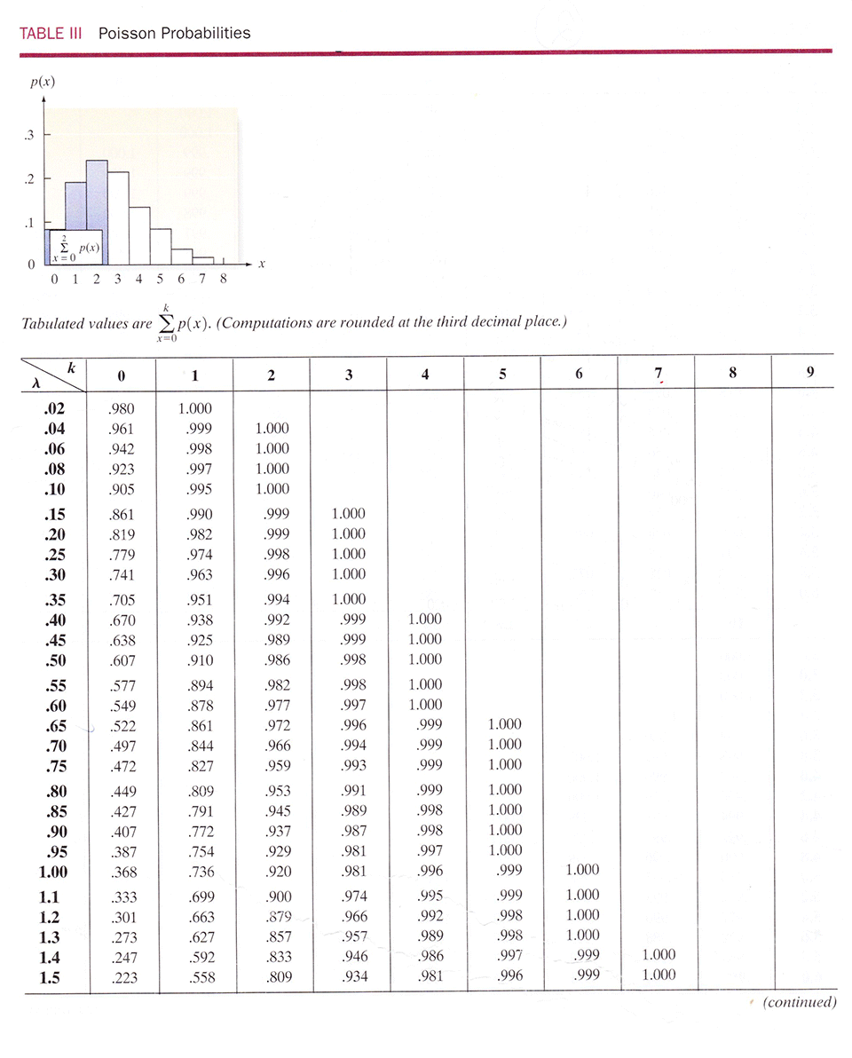 How to Use the Cumulative Poisson Distribution Table - Business