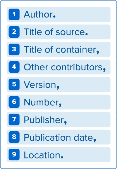 1. Author. 2. Title of Source. 3. title of container, 4. other contributors,5. Version, 6. number, 7. Publisher, 8.Publication date, 9.Location.