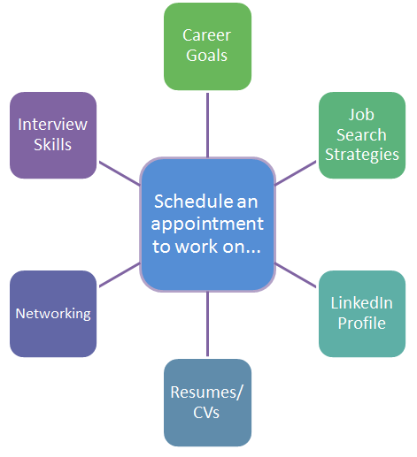 Diagram of Schedule an appointment to work on...Career Goals, Job Search Strategies, LinkedIn Profile, Resumes/CVs, Networking, Interviewing Skills