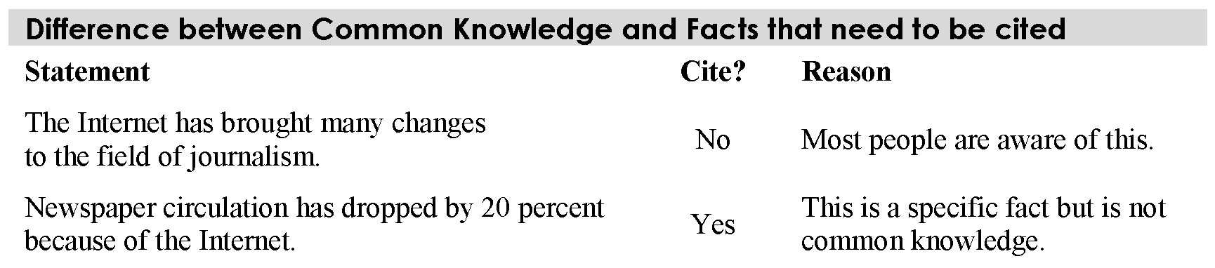 table answering when to cite statements and if they are common knowledge or not