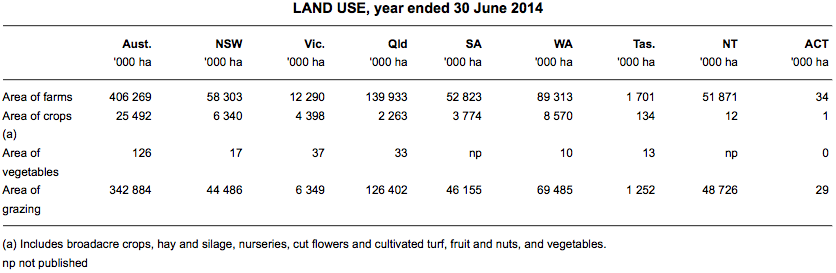 Statistics of land use in Australia for 2014