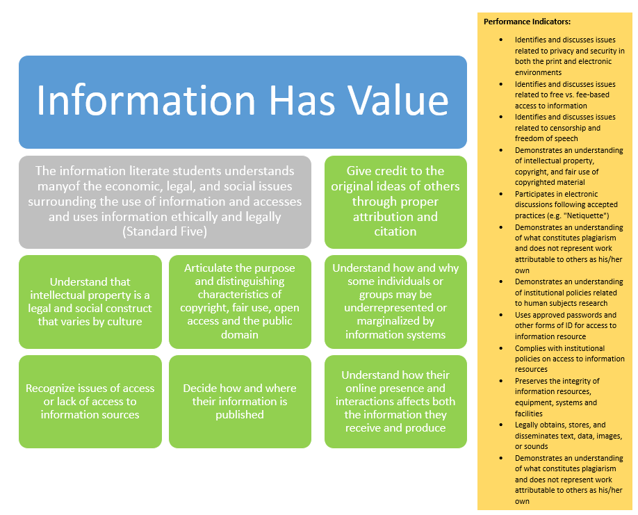 Information Has Value