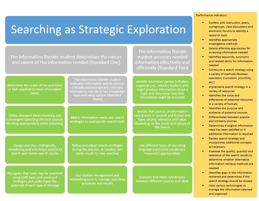 Searching as Strategic Exploration