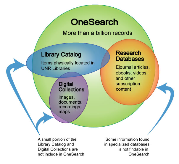 Screenshot of a venn diagram that highlights what resources are included in OneSearch such as library catalog items which are items physically located in UNR Libraries, digital collections which include images, documents, recordings, and maps, and research databases which include e-journal articles, e-books, streaming media, and other subscription content. A small portion of the Library Catalog and Digital Collections are not included in OneSearch, and some information found in specialized databases cannot be found in OneSearch.