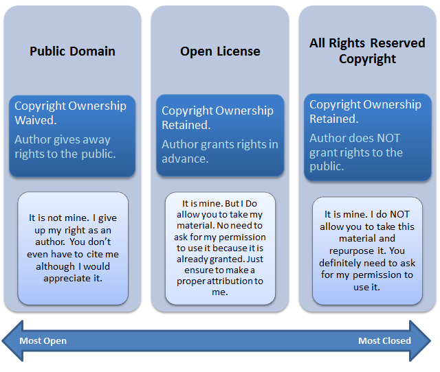 """Difference between open license, public domain and all rights reserved copyright"" by Boyoung Chae is licensed under CC BY 4.0"