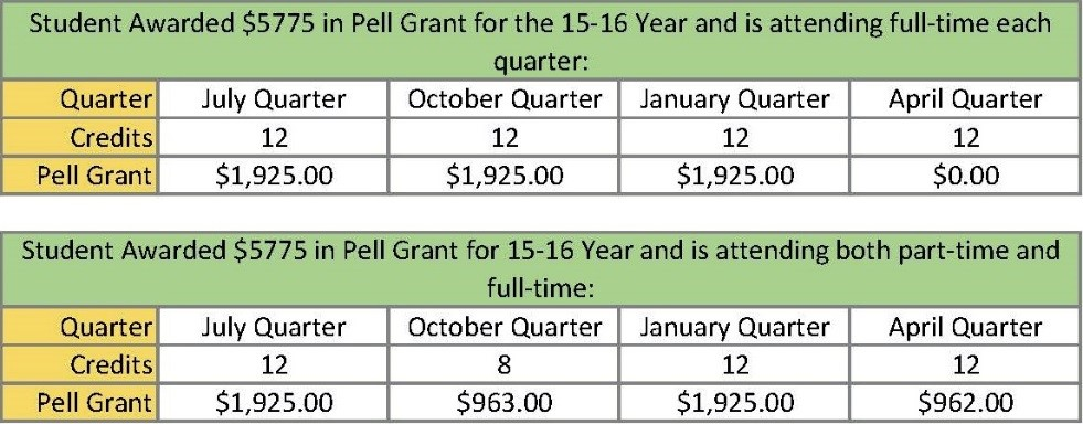 how to apply for pell grant online after fafsa