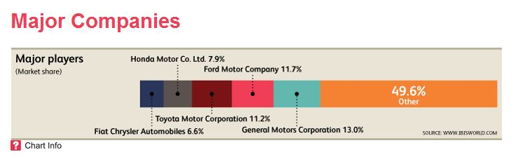IBIS World Market share graph for the automobile industry