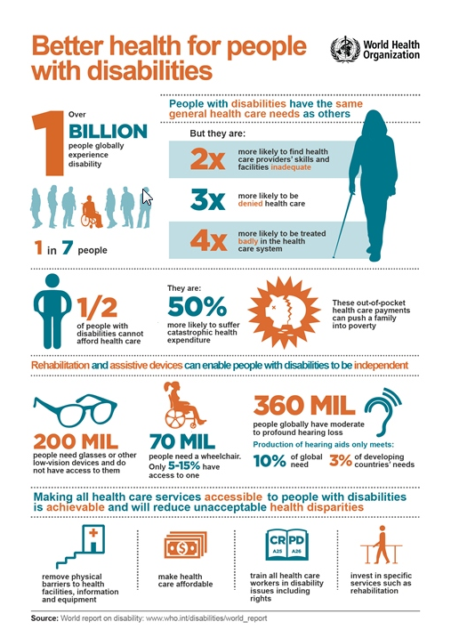 World Health Organization. Better health for people with disabilities. Over 1 billion people globally experience disability. 1 in 7 people. People with disabilities have the same general health care needs as others, but they are: 2x more likely to find health care providers' skills and facilities inadequate, 3x more likely to be denied health care, 4x more likely to be treated badly in the health care system. ½ of people with disabilities cannot afford health care. They are 50% more likely to suffer catastrophic health expenditure. These out of pocket health care payments can push a family into poverty. Rehabilitation and assistive devices can enable people with disabilities to be independent. 200 mil people need classes or other low-vision devices and do not have access to them. 70 mil people need a wheelchair. Only 5-15% have access to one. 360 mil people globally have moderate to profound hearing loss. Production of hearing aids only meets 10% of global need; 3% of developing countries' needs. Making all health care services accessible to people with disabilities is achievable and will reduce unacceptable health disparities. Remove physical barriers to health facilities, information, and equipment; make health care affordable; train all health care workers in disability issues including rights, invest in specific services, such as rehabilitation. Source: World report on disability: www.who.int/disabilites/world-report