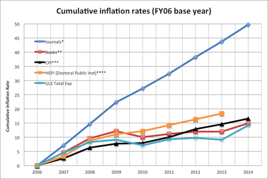 comparative inflation rates