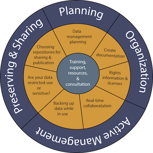 conceptual model of research data management at berkeley