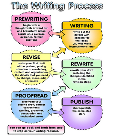 writing process pre writing activities college