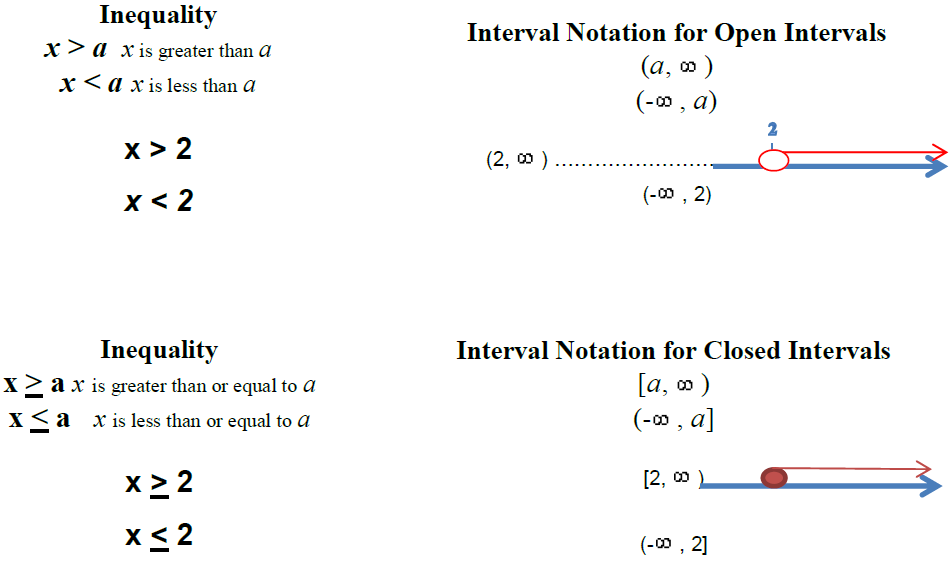 Graphing Inequalities Math Skills Overview Guide Library Guides