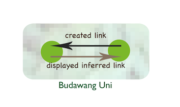 Opt-in for internal links
