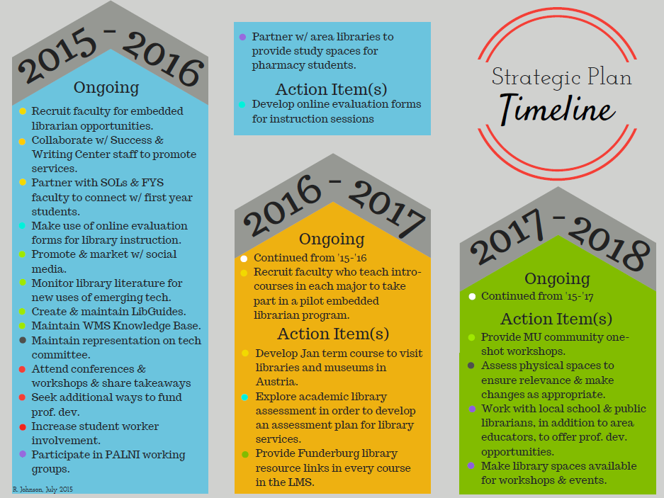 Funderburg Library Strategic Plan Infographic