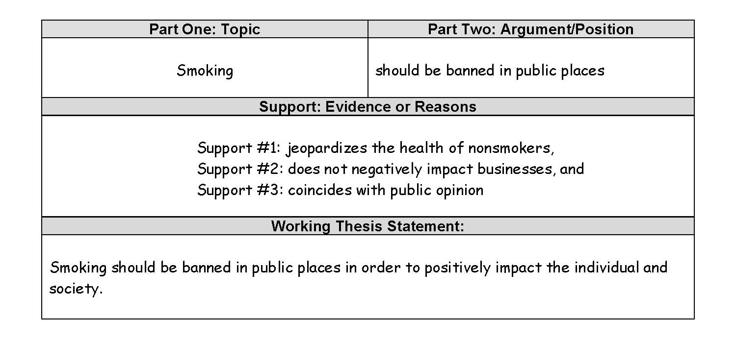The Argument Needs Evidence Or Reasons For Support. The Thesis Statement  Appears In The Last Sentence Of The First Paragraph Of The Research Paper.